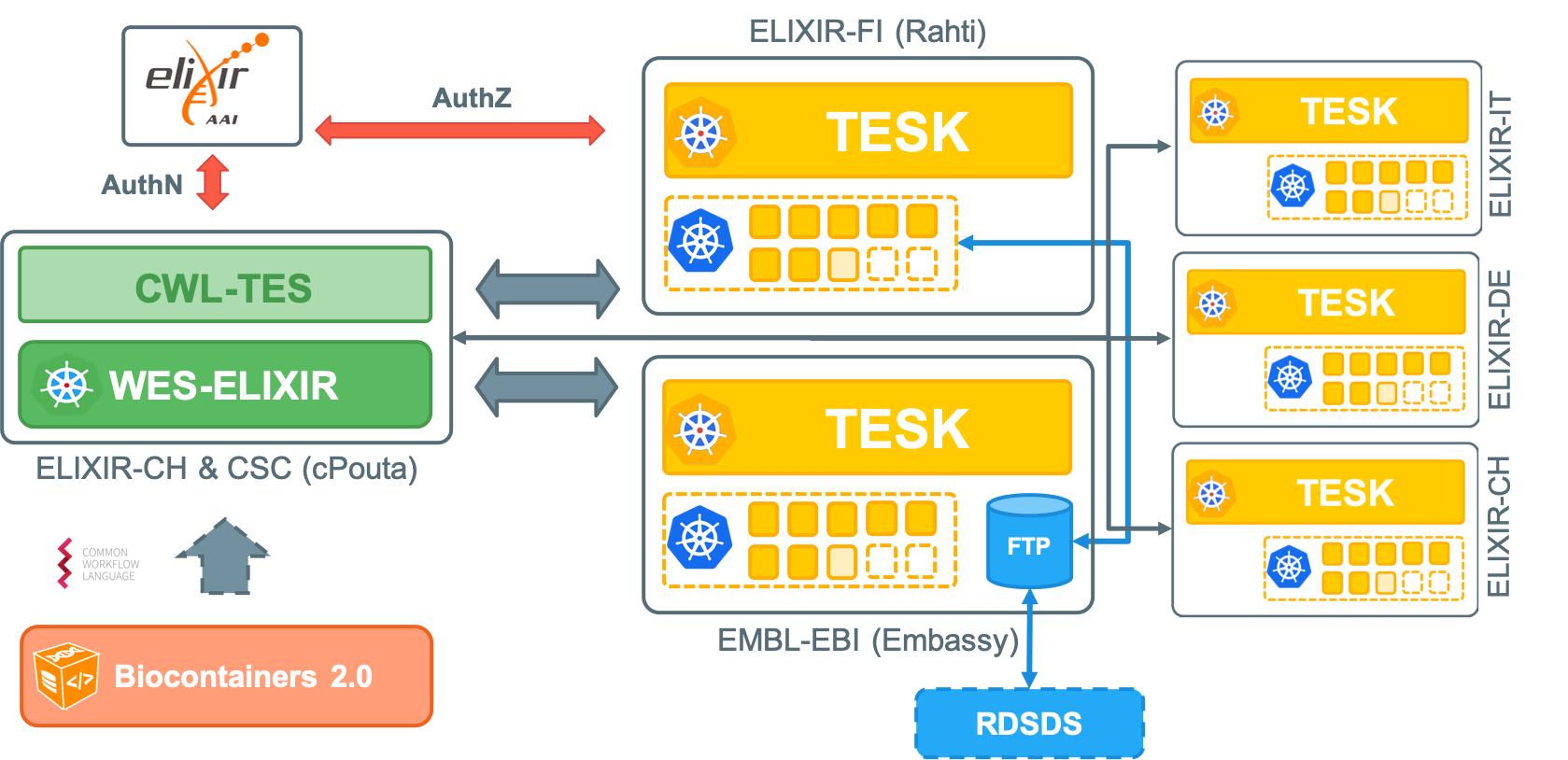 ELIXIR Cloud and AAI Technology Stack